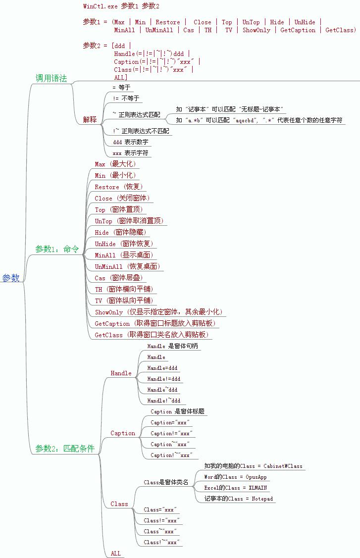 WinCtl 设计文档_参数