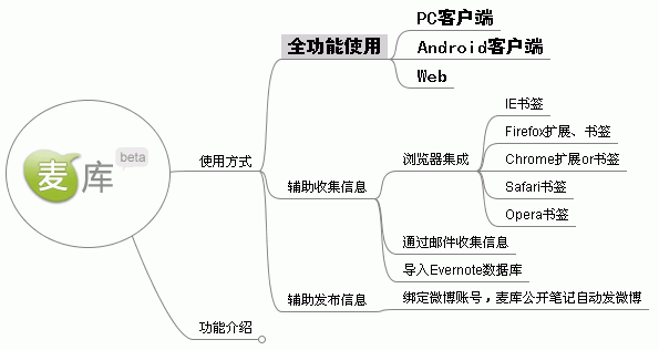 [image 麦库思维导图]